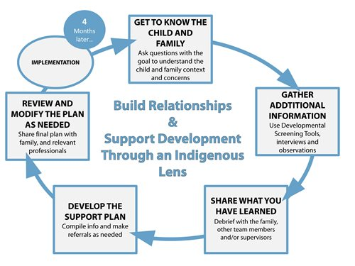 Build relationships to support development. Planning is a cycle that involves getting to know the child & family, gathering additional information, sharing what is learned, and planning, reviewing and modifying the plan as needed.